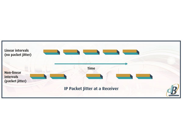 Jitter And Network Performance In Broadcast Networks - UK
